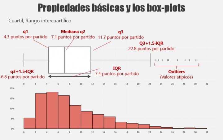 boxplot-histograma